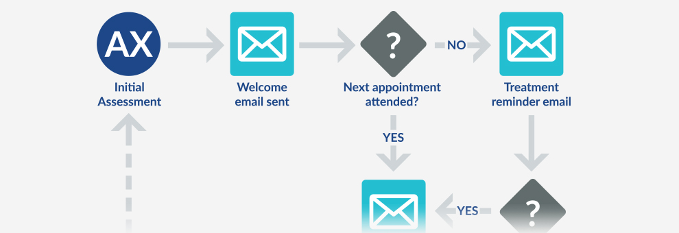 Flow chart of InnoCare's Engage clinic email marketing process